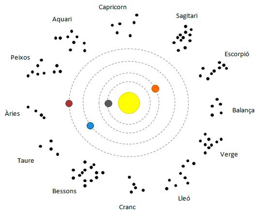 que es la astrología 7 - cat